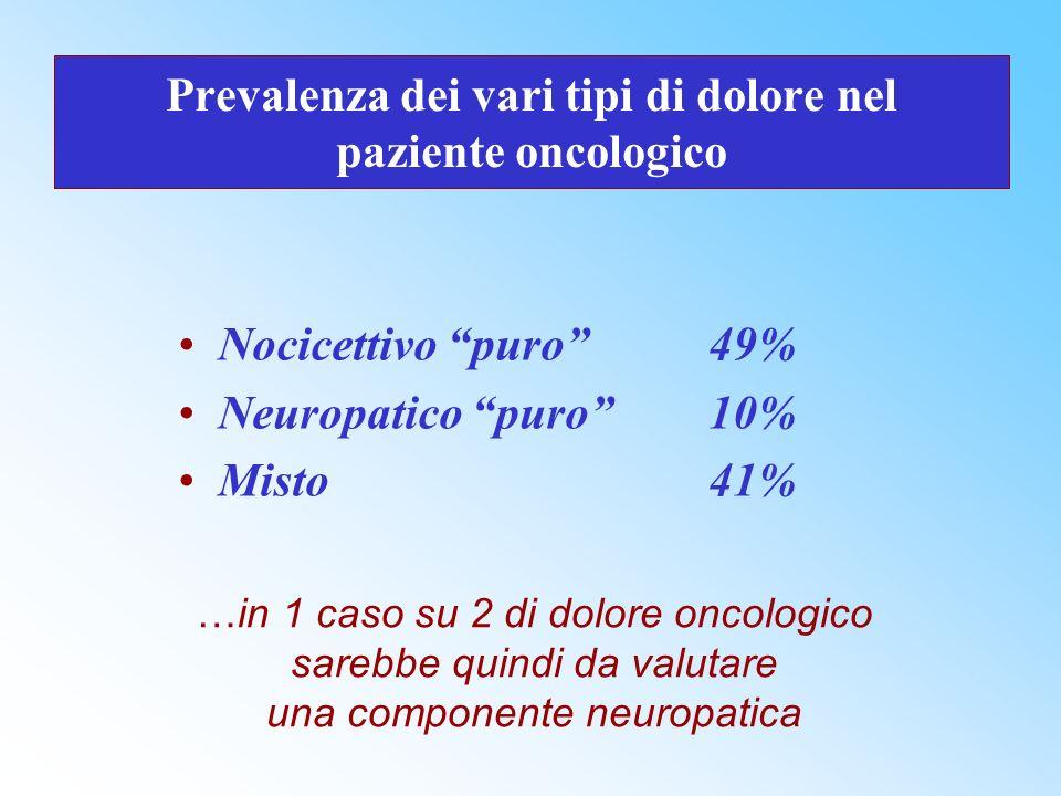 Prevalenza dei vari tipi di dolore nel paziente oncologico Nocicettivo puro 49% Neuropatico puro10% Misto 41% …in 1 caso su 2 di dolore oncologico sar