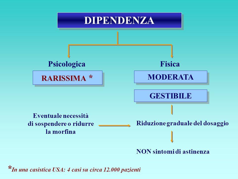 DIPENDENZA PsicologicaFisica RARISSIMA * MODERATA GESTIBILE Eventuale necessità di sospendere o ridurre la morfina Riduzione graduale del dosaggio NON