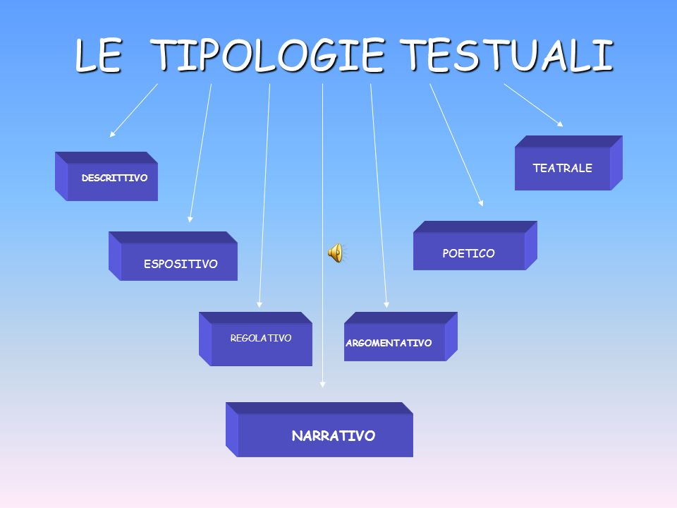 LE TIPOLOGIE TESTUALI DESCRITTIVO ESPOSITIVO REGOLATIVO NARRATIVO ARGOMENTATIVO POETICO TEATRALE