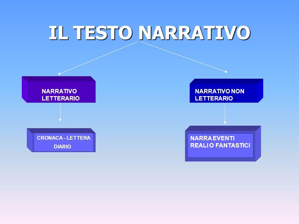 IL TESTO NARRATIVO NARRATIVO LETTERARIO NARRATIVO NON LETTERARIO CRONACA - LETTERA DIARIO NARRA EVENTI REALI O FANTASTICI