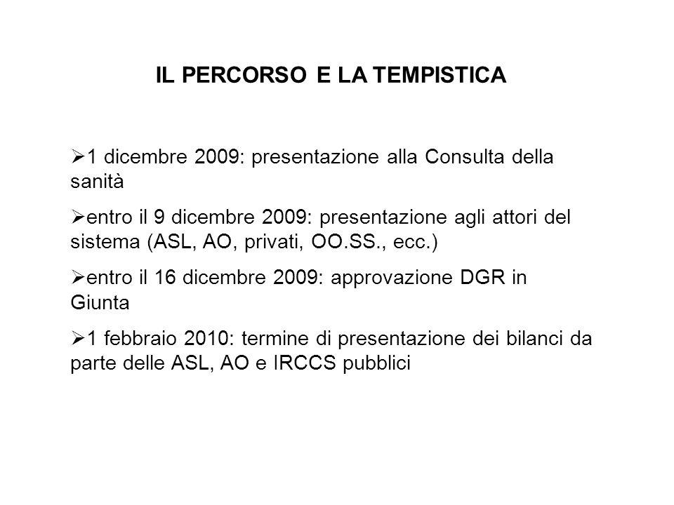 IL PERCORSO E LA TEMPISTICA 1 dicembre 2009: presentazione alla Consulta della sanità entro il 9 dicembre 2009: presentazione agli attori del sistema (ASL, AO, privati, OO.SS., ecc.) entro il 16 dicembre 2009: approvazione DGR in Giunta 1 febbraio 2010: termine di presentazione dei bilanci da parte delle ASL, AO e IRCCS pubblici