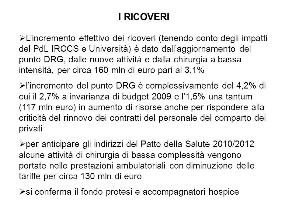 I RICOVERI Lincremento effettivo dei ricoveri (tenendo conto degli impatti del PdL IRCCS e Università) è dato dallaggiornamento del punto DRG, dalle nuove attività e dalla chirurgia a bassa intensità, per circa 160 mln di euro pari al 3,1% lincremento del punto DRG è complessivamente del 4,2% di cui il 2,7% a invarianza di budget 2009 e l1,5% una tantum (117 mln euro) in aumento di risorse anche per rispondere alla criticità del rinnovo dei contratti del personale del comparto dei privati per anticipare gli indirizzi del Patto della Salute 2010/2012 alcune attività di chirurgia di bassa complessità vengono portate nelle prestazioni ambulatoriali con diminuzione delle tariffe per circa 130 mln di euro si conferma il fondo protesi e accompagnatori hospice