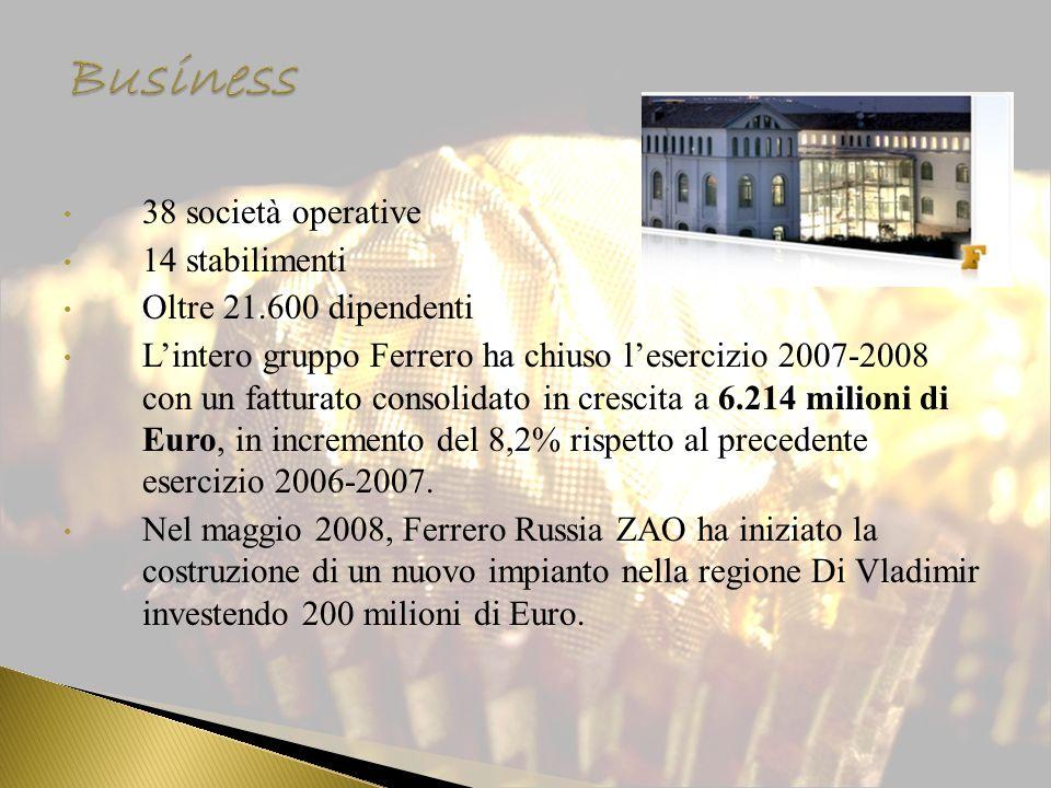 38 società operative 14 stabilimenti Oltre 21.600 dipendenti Lintero gruppo Ferrero ha chiuso lesercizio 2007-2008 con un fatturato consolidato in cre