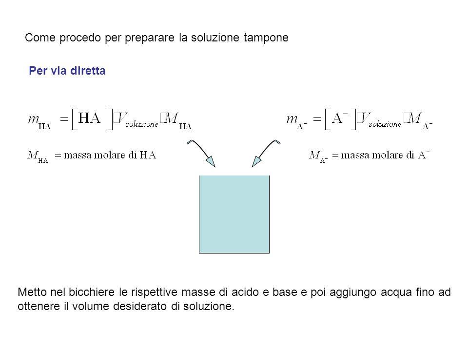 Come procedo per preparare la soluzione tampone Per via diretta Metto nel bicchiere le rispettive masse di acido e base e poi aggiungo acqua fino ad o
