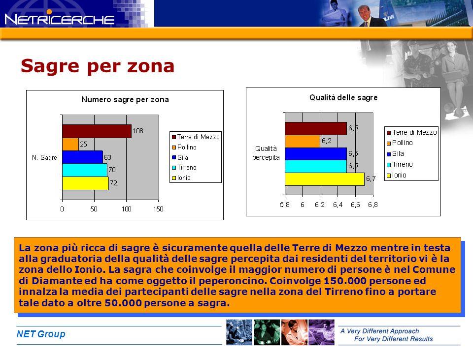 NET Group Sagre per zona La zona più ricca di sagre è sicuramente quella delle Terre di Mezzo mentre in testa alla graduatoria della qualità delle sagre percepita dai residenti del territorio vi è la zona dello Ionio.