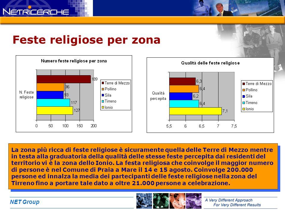 NET Group Feste religiose per zona La zona più ricca di feste religiose è sicuramente quella delle Terre di Mezzo mentre in testa alla graduatoria della qualità delle stesse feste percepita dai residenti del territorio vi è la zona dello Ionio.