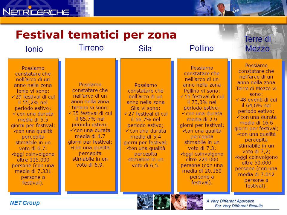 NET Group Festival tematici per zona Possiamo constatare che nellarco di un anno nella zona Ionio vi sono: 29 festival di cui il 55,2% nel periodo estivo; con una durata media di 5,5 giorni per festival; con una qualità percepita stimabile in un voto di 6,7; oggi coinvolgono oltre 115.000 persone (con una media di 7,331 persone a festival).