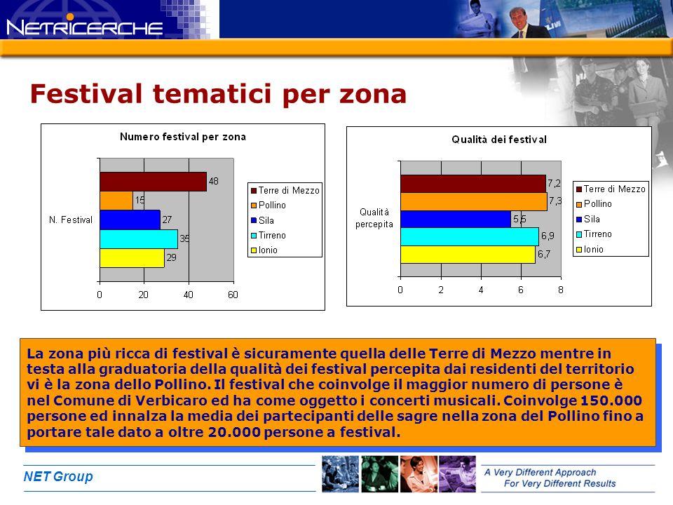NET Group Festival tematici per zona La zona più ricca di festival è sicuramente quella delle Terre di Mezzo mentre in testa alla graduatoria della qualità dei festival percepita dai residenti del territorio vi è la zona dello Pollino.