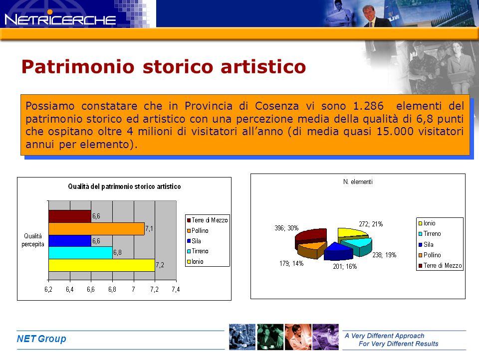 NET Group Patrimonio storico artistico Possiamo constatare che in Provincia di Cosenza vi sono 1.286 elementi del patrimonio storico ed artistico con una percezione media della qualità di 6,8 punti che ospitano oltre 4 milioni di visitatori allanno (di media quasi 15.000 visitatori annui per elemento).