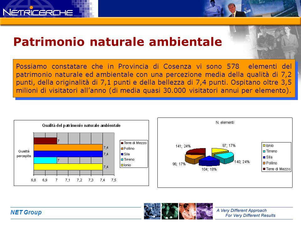 NET Group Patrimonio naturale ambientale Possiamo constatare che in Provincia di Cosenza vi sono 578 elementi del patrimonio naturale ed ambientale con una percezione media della qualità di 7,2 punti, della originalità di 7,1 punti e della bellezza di 7,4 punti.
