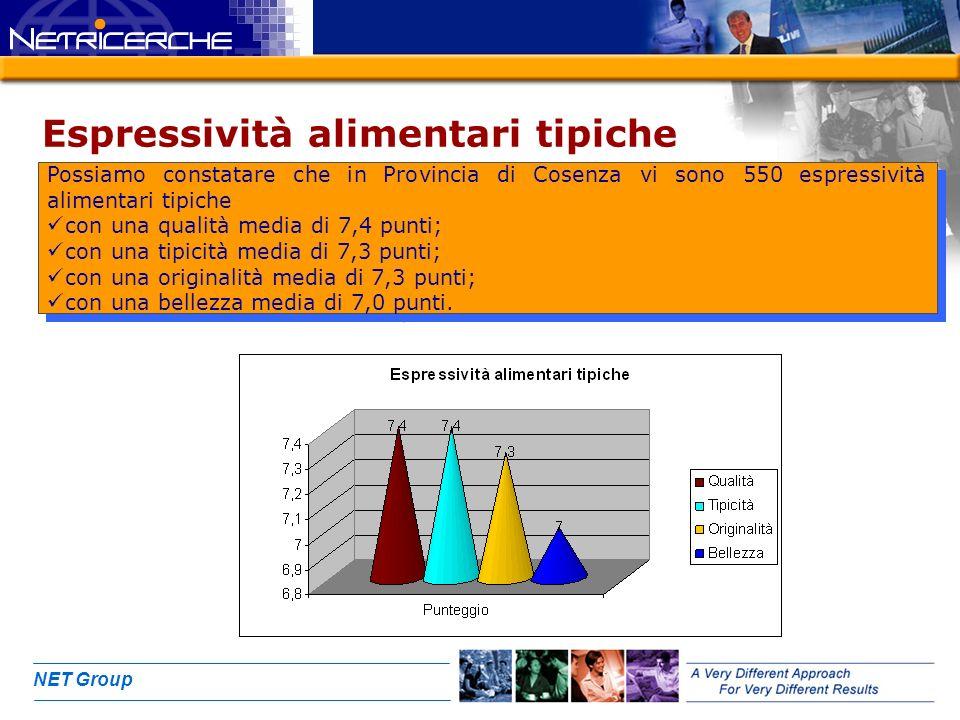 NET Group Espressività alimentari tipiche Possiamo constatare che in Provincia di Cosenza vi sono 550 espressività alimentari tipiche con una qualità media di 7,4 punti; con una tipicità media di 7,3 punti; con una originalità media di 7,3 punti; con una bellezza media di 7,0 punti.