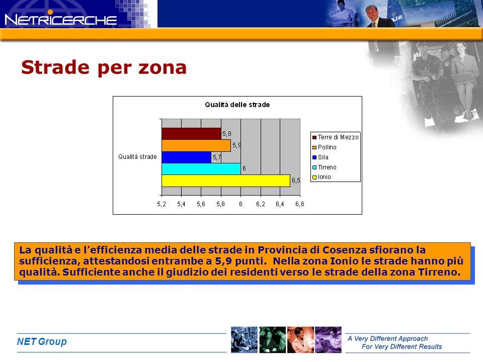 NET Group Strade per zona La qualità e lefficienza media delle strade in Provincia di Cosenza sfiorano la sufficienza, attestandosi entrambe a 5,9 punti.