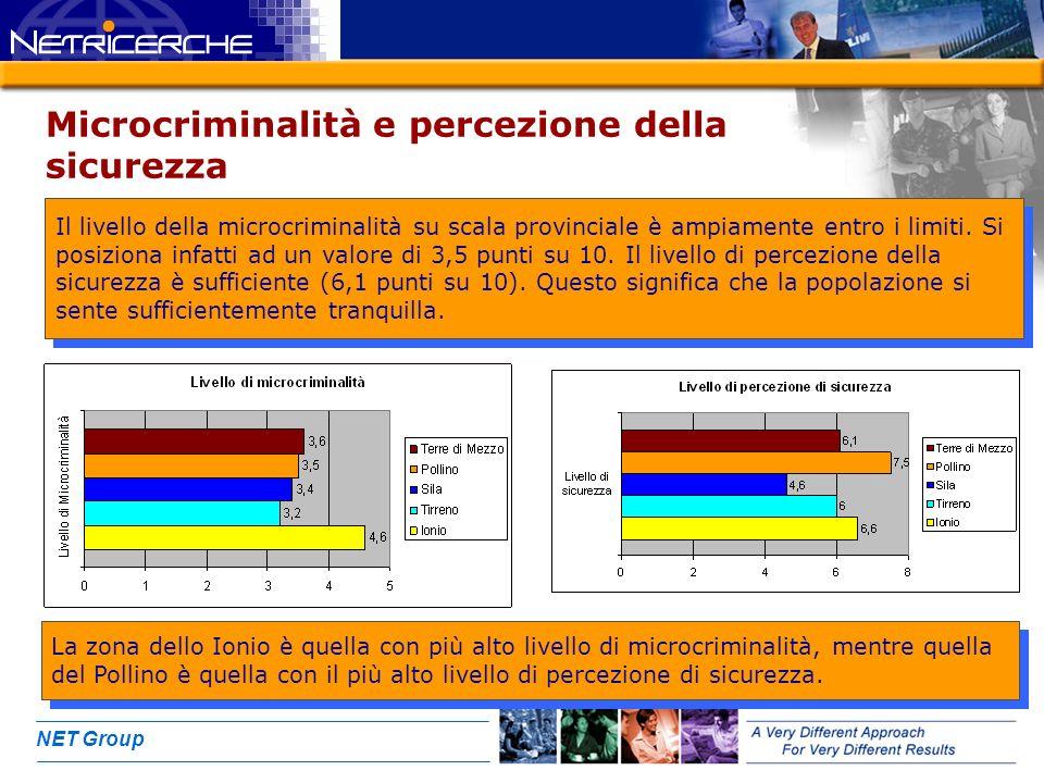 NET Group Microcriminalità e percezione della sicurezza Il livello della microcriminalità su scala provinciale è ampiamente entro i limiti.