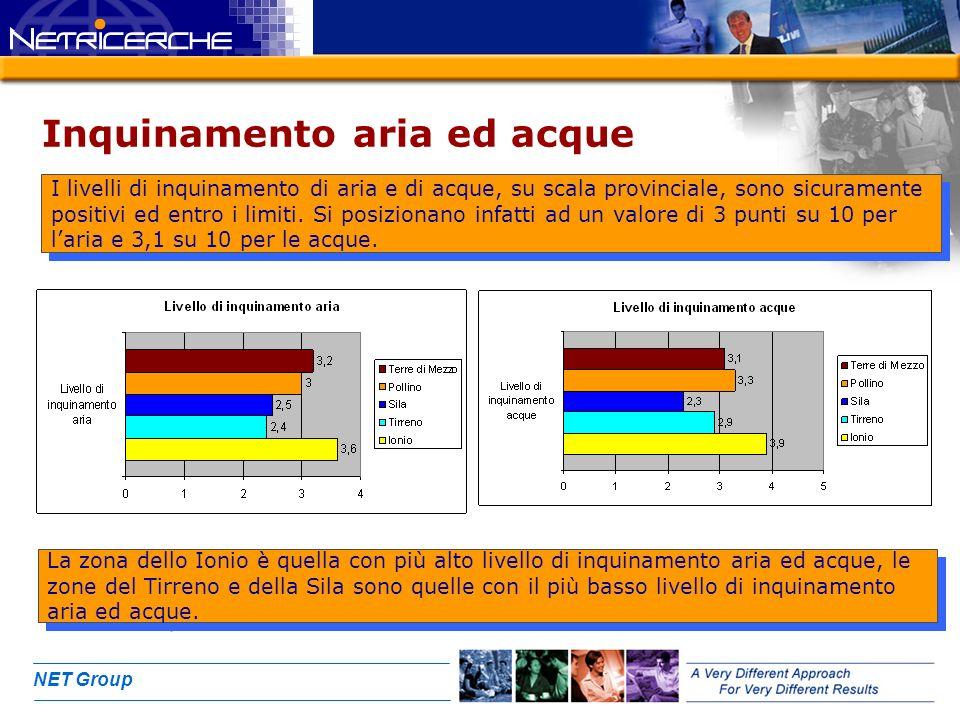NET Group Inquinamento aria ed acque I livelli di inquinamento di aria e di acque, su scala provinciale, sono sicuramente positivi ed entro i limiti.