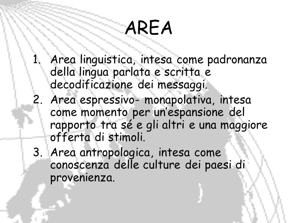 AREA 1.Area linguistica, intesa come padronanza della lingua parlata e scritta e decodificazione dei messaggi. 2.Area espressivo- monapolativa, intesa