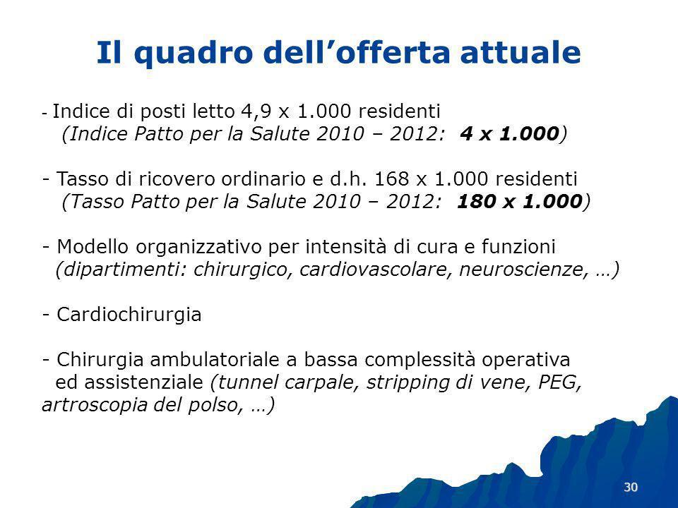 30 - Indice di posti letto 4,9 x 1.000 residenti (Indice Patto per la Salute 2010 – 2012: 4 x 1.000) - Tasso di ricovero ordinario e d.h.