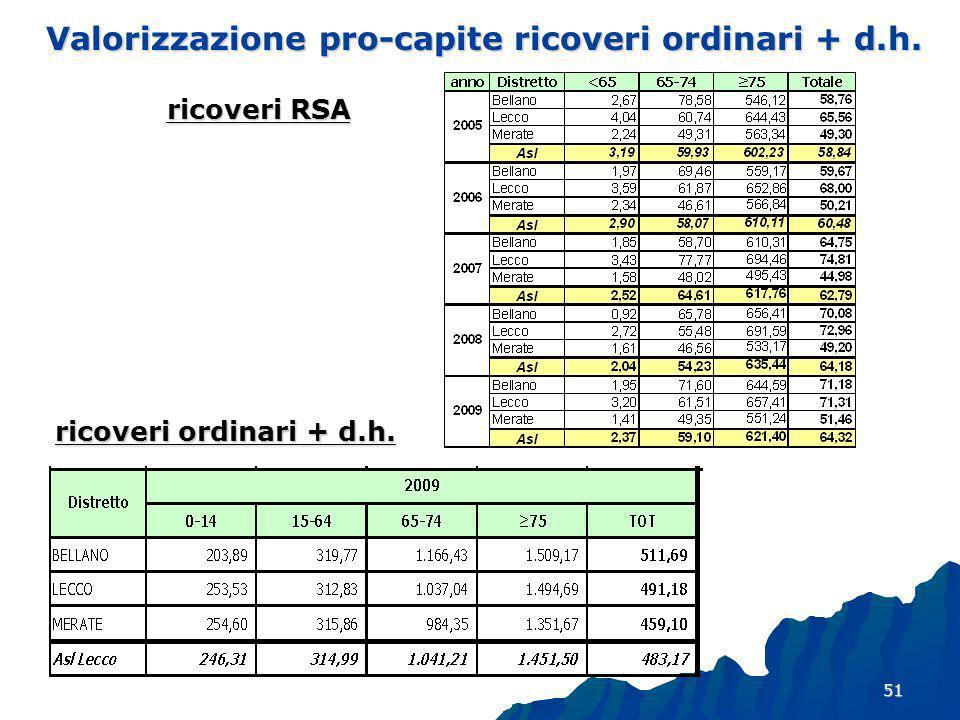 51 Valorizzazione pro-capite ricoveri ordinari + d.h. ricoveri ordinari + d.h. ricoveri RSA