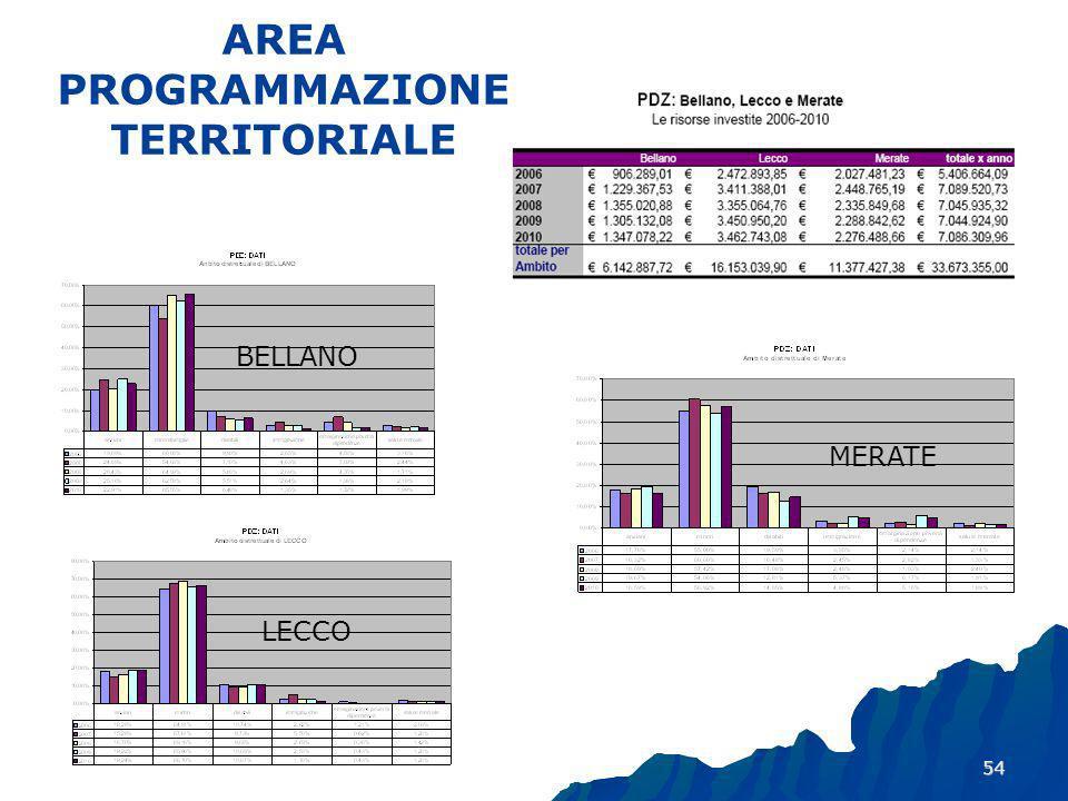 54 AREA PROGRAMMAZIONE TERRITORIALE BELLANO MERATE LECCO