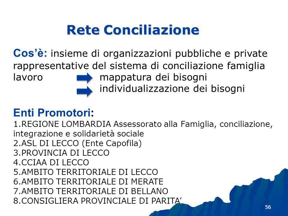 56 Rete Conciliazione Cosè: insieme di organizzazioni pubbliche e private rappresentative del sistema di conciliazione famiglia lavoro mappatura dei bisogni individualizzazione dei bisogni Enti Promotori: 1.REGIONE LOMBARDIA Assessorato alla Famiglia, conciliazione, integrazione e solidarietà sociale 2.ASL DI LECCO (Ente Capofila) 3.PROVINCIA DI LECCO 4.CCIAA DI LECCO 5.AMBITO TERRITORIALE DI LECCO 6.AMBITO TERRITORIALE DI MERATE 7.AMBITO TERRITORIALE DI BELLANO 8.CONSIGLIERA PROVINCIALE DI PARITA