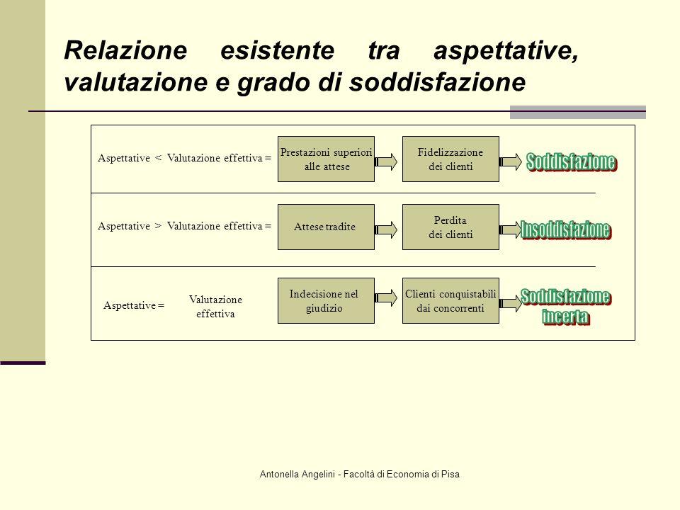 Antonella Angelini - Facoltà di Economia di Pisa Aspettative < Valutazione effettiva = Prestazioni superiori alle attese Fidelizzazione dei clienti As