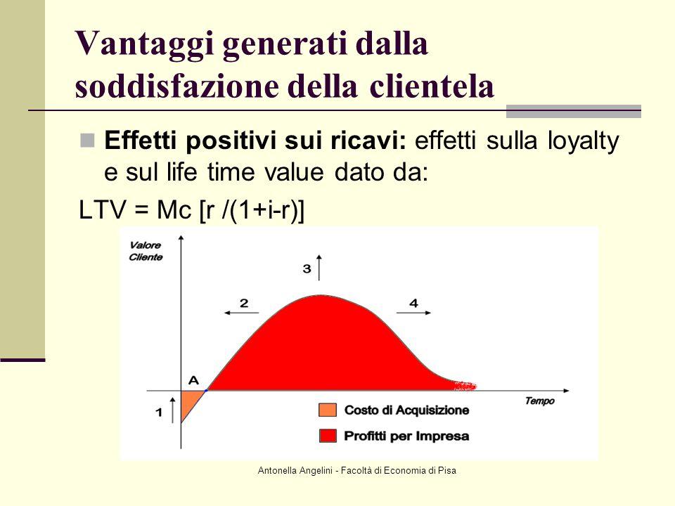 Antonella Angelini - Facoltà di Economia di Pisa Vantaggi generati dalla soddisfazione della clientela Effetti positivi sui ricavi: effetti sulla loya