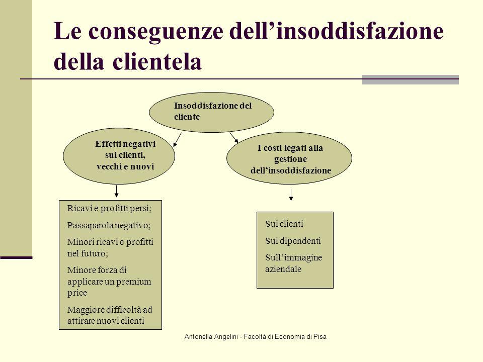 Antonella Angelini - Facoltà di Economia di Pisa Insoddisfazione del cliente Effetti negativi sui clienti, vecchi e nuovi I costi legati alla gestione