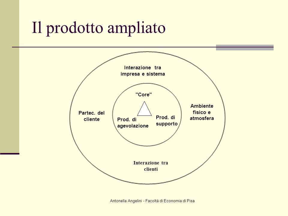 Antonella Angelini - Facoltà di Economia di Pisa Il prodotto ampliato Interazione tra impresa e sistema Partec. del cliente Interazione tra clienti Am