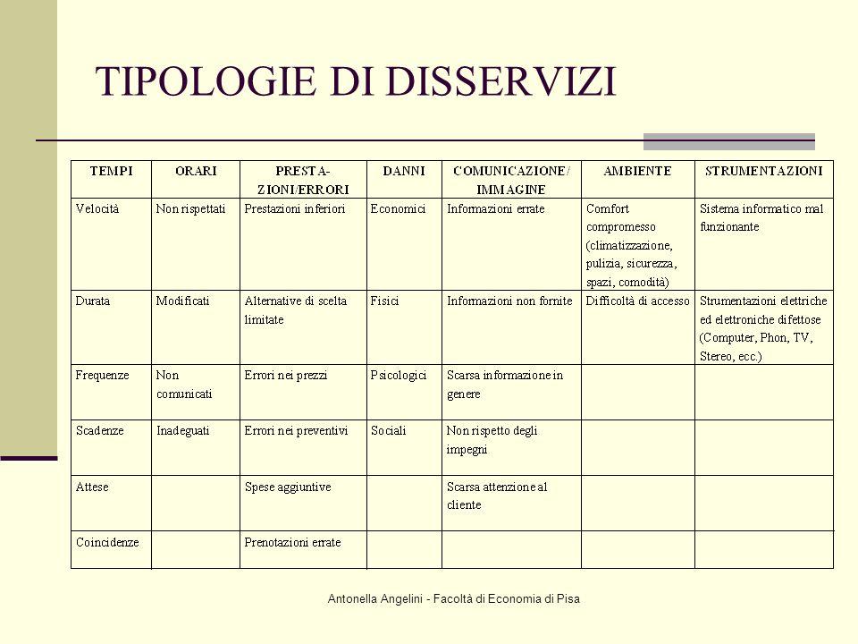 Antonella Angelini - Facoltà di Economia di Pisa TIPOLOGIE DI DISSERVIZI