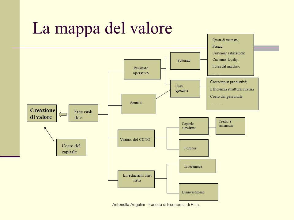 Antonella Angelini - Facoltà di Economia di Pisa Creazione di valore Free cash flow Costo del capitale Risultato operativo Amm.ti Variaz. del CCNO Inv