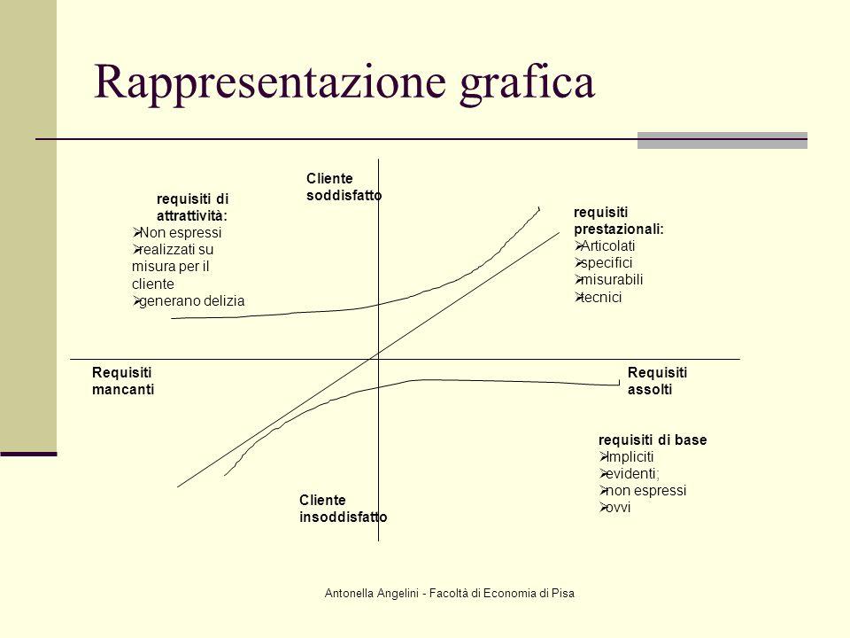 Antonella Angelini - Facoltà di Economia di Pisa Rappresentazione grafica requisiti di attrattività: Non espressi realizzati su misura per il cliente