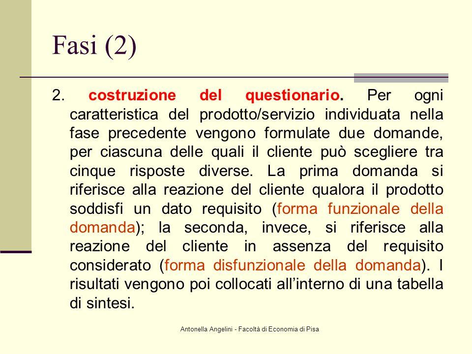 Antonella Angelini - Facoltà di Economia di Pisa Fasi (2) 2. costruzione del questionario. Per ogni caratteristica del prodotto/servizio individuata n