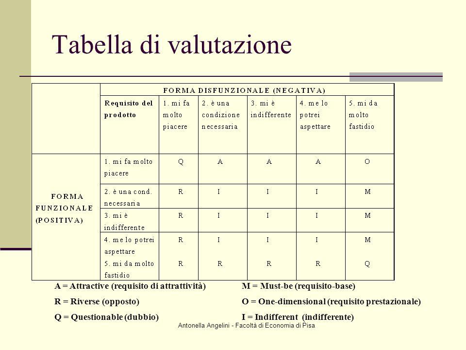 Antonella Angelini - Facoltà di Economia di Pisa Tabella di valutazione A = Attractive (requisito di attrattività)M = Must-be (requisito-base) R = Riv