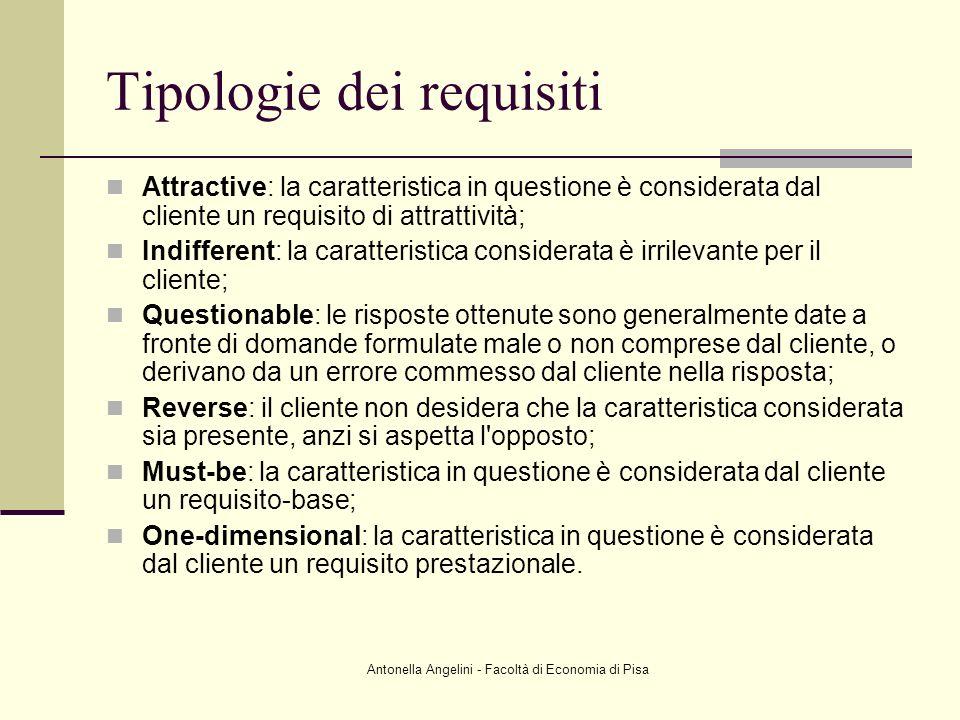 Antonella Angelini - Facoltà di Economia di Pisa Tipologie dei requisiti Attractive: la caratteristica in questione è considerata dal cliente un requi