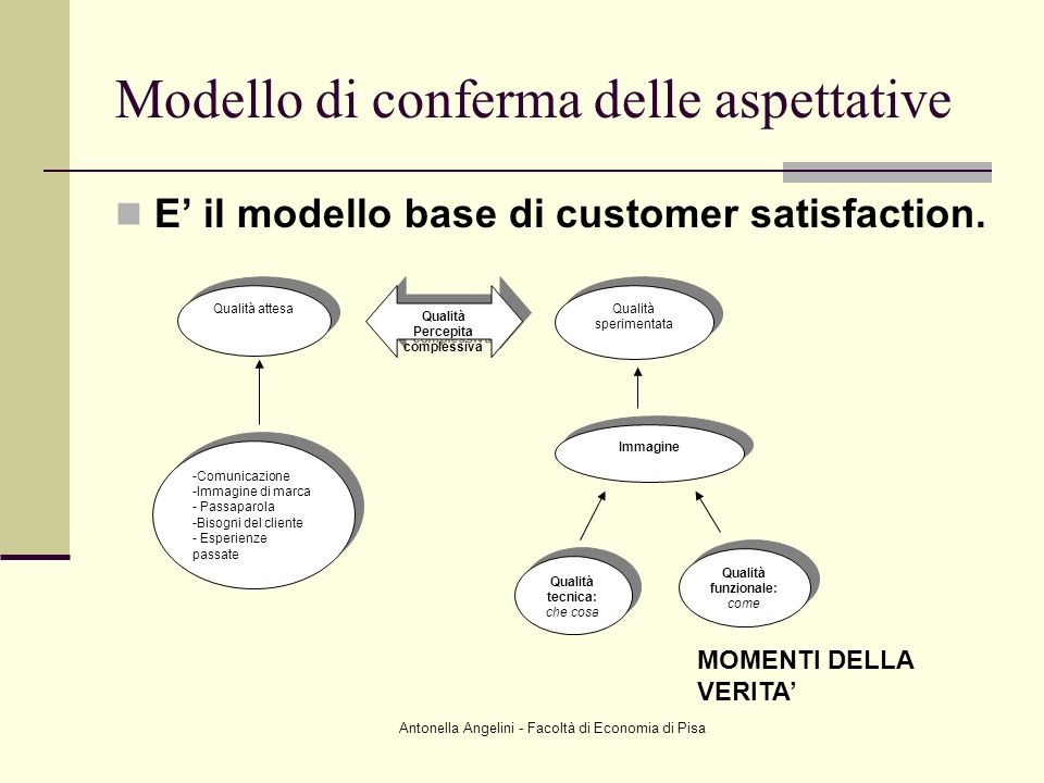 Antonella Angelini - Facoltà di Economia di Pisa Modello di conferma delle aspettative E il modello base di customer satisfaction. Qualità attesa -Com