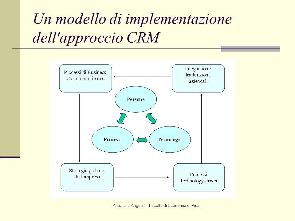 Antonella Angelini - Facoltà di Economia di Pisa Un modello di implementazione dell'approccio CRM