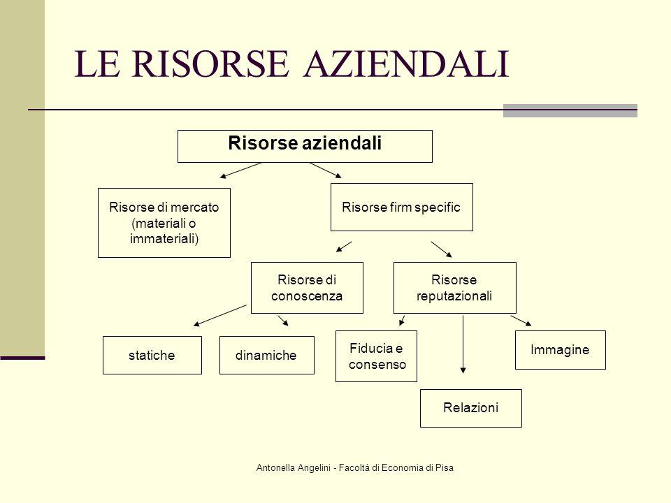 Antonella Angelini - Facoltà di Economia di Pisa LE RISORSE AZIENDALI Risorse aziendali Risorse di mercato (materiali o immateriali) Risorse firm spec