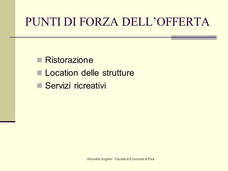 Antonella Angelini - Facoltà di Economia di Pisa PUNTI DI FORZA DELLOFFERTA Ristorazione Location delle strutture Servizi ricreativi