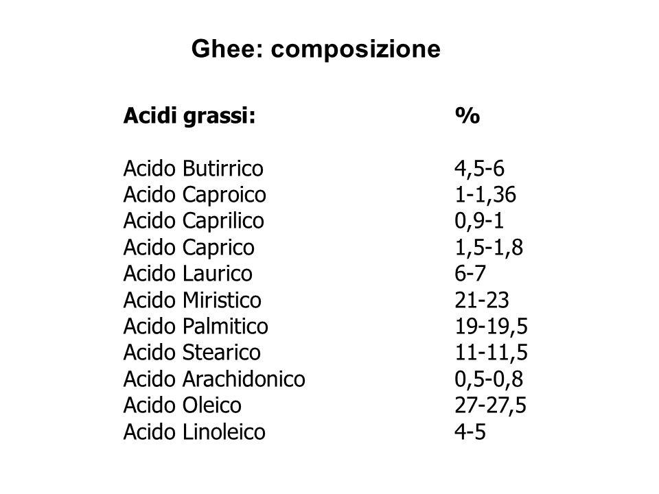 Acidi grassi: Acido Butirrico Acido Caproico Acido Caprilico Acido Caprico Acido Laurico Acido Miristico Acido Palmitico Acido Stearico Acido Arachido