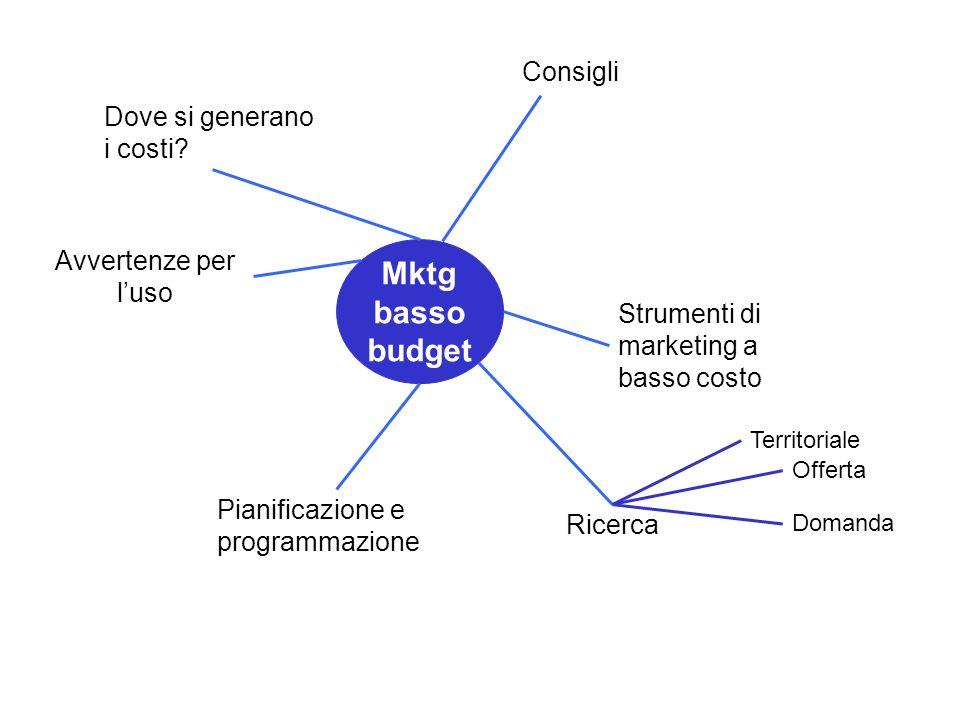 Territoriale Offerta Domanda Mktg basso budget Consigli Strumenti di marketing a basso costo Ricerca Pianificazione e programmazione Avvertenze per luso Dove si generano i costi?