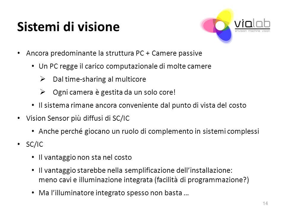 Sistemi di visione Ancora predominante la struttura PC + Camere passive Un PC regge il carico computazionale di molte camere Dal time-sharing al multi