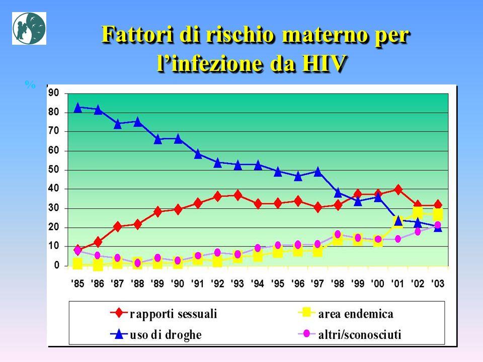 Fattori di rischio materno per linfezione da HIV Fattori di rischio materno per linfezione da HIV %