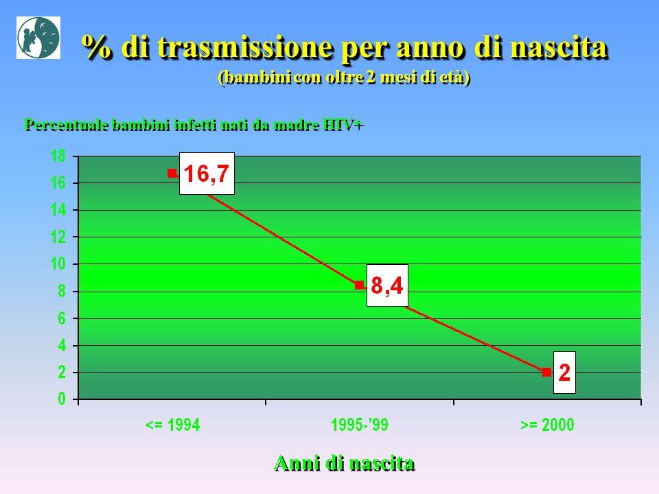 % di trasmissione per anno di nascita (bambini con oltre 2 mesi di età) % di trasmissione per anno di nascita (bambini con oltre 2 mesi di età) Anni d