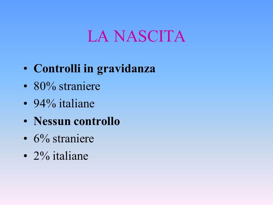 LA NASCITA Controlli in gravidanza 80% straniere 94% italiane Nessun controllo 6% straniere 2% italiane