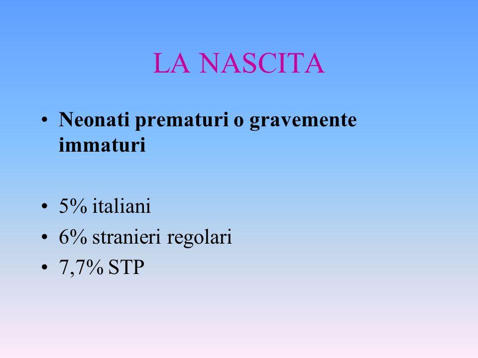 LA NASCITA Neonati prematuri o gravemente immaturi 5% italiani 6% stranieri regolari 7,7% STP