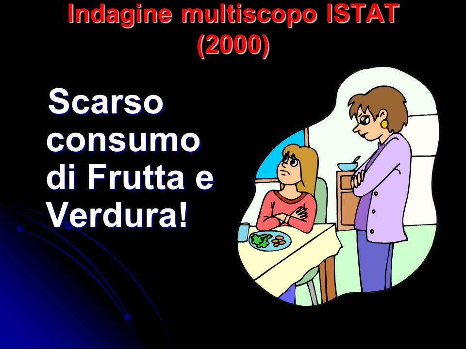 Indagine multiscopo ISTAT (2000) Scarso consumo di Frutta e Verdura! Scarso consumo di Frutta e Verdura!