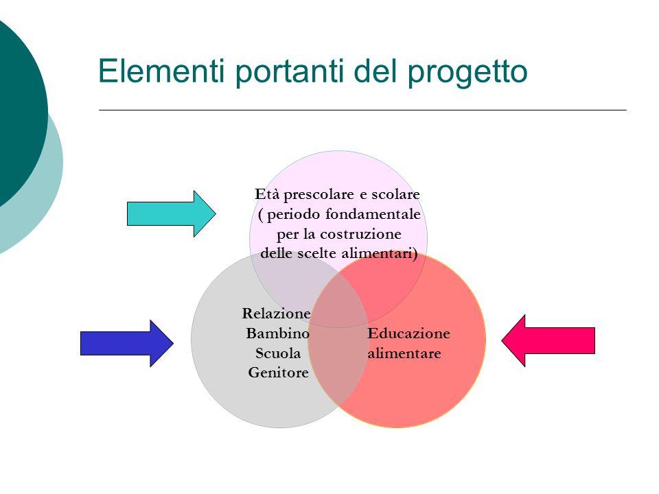 Età prescolare e scolare ( periodo fondamentale per la costruzione delle scelte alimentari) Relazione Bambino Scuola Genitore Elementi portanti del pr