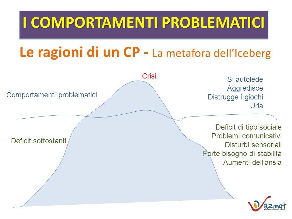 I COMPORTAMENTI PROBLEMATICI Le ragioni di un CP - La metafora dellIceberg Comportamenti problematici Deficit sottostanti Crisi Si autolede Aggredisce