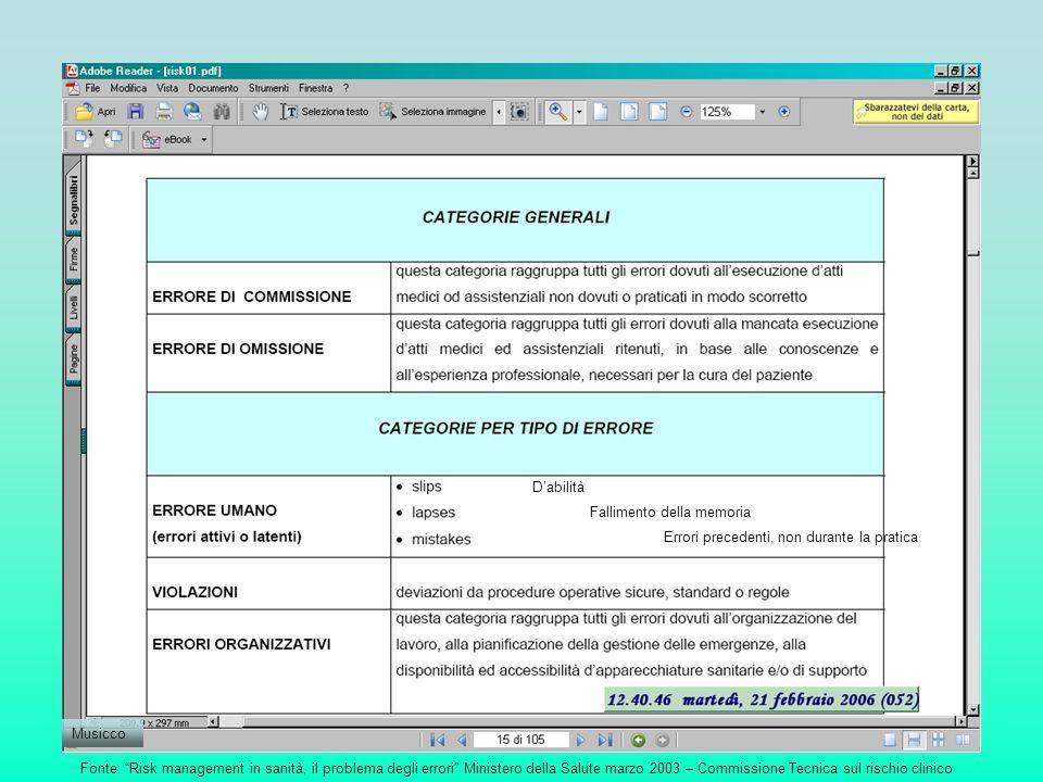 Fonte: Risk management in sanità, il problema degli errori Ministero della Salute marzo 2003 – Commissione Tecnica sul rischio clinico Dabilità Fallim