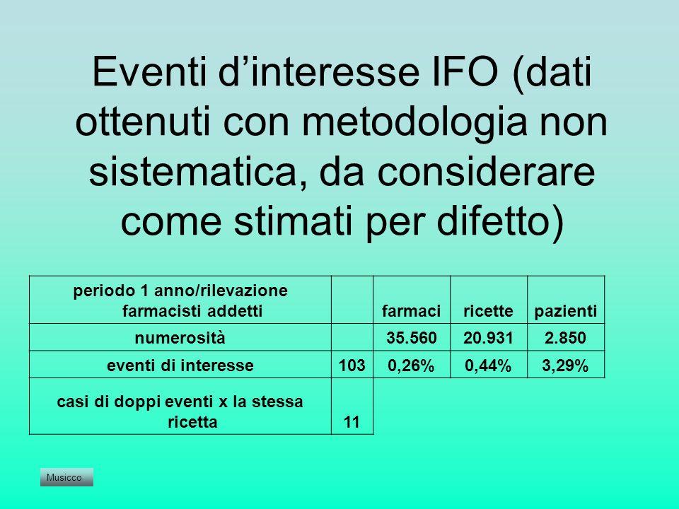 Eventi dinteresse IFO (dati ottenuti con metodologia non sistematica, da considerare come stimati per difetto) periodo 1 anno/rilevazione farmacisti a