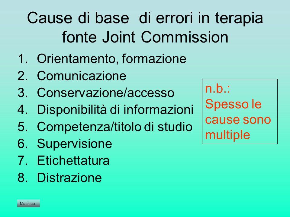 Cause di base di errori in terapia fonte Joint Commission 1.Orientamento, formazione 2.Comunicazione 3.Conservazione/accesso 4.Disponibilità di inform